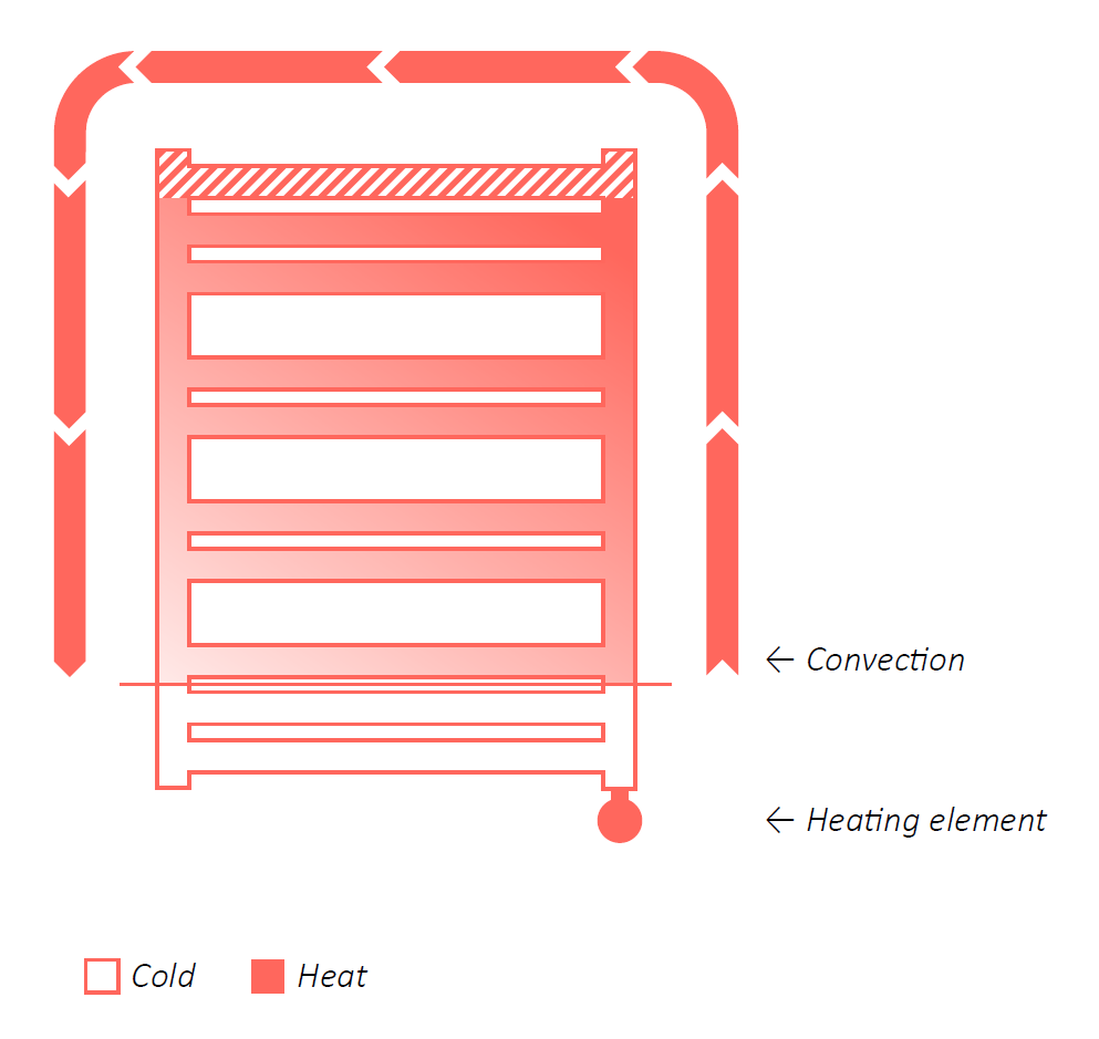 Distribution of heat in an electric radiator